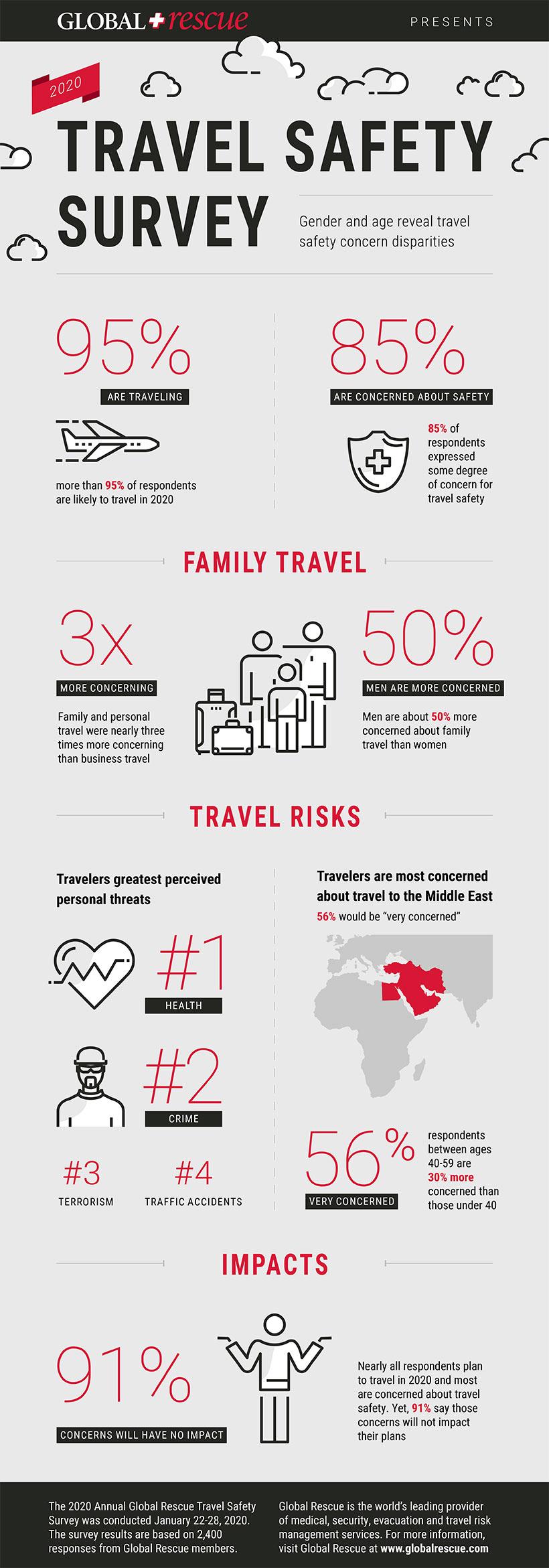 2020 Travel Safety survey